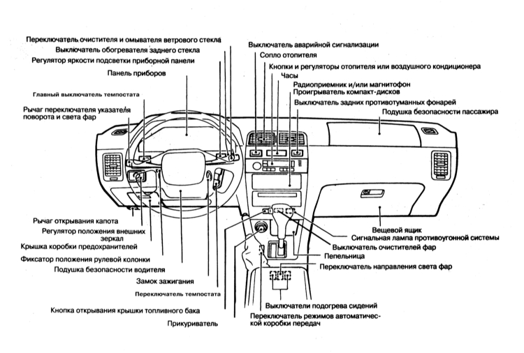 2.3 Оборудование автомобиля